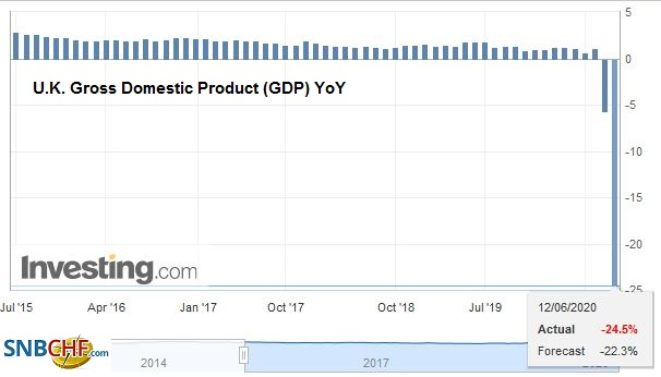 U.K. Gross Domestic Product (GDP) YoY, Q1 2020