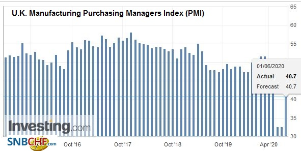 U.K. Manufacturing Purchasing Managers Index (PMI), May 2020