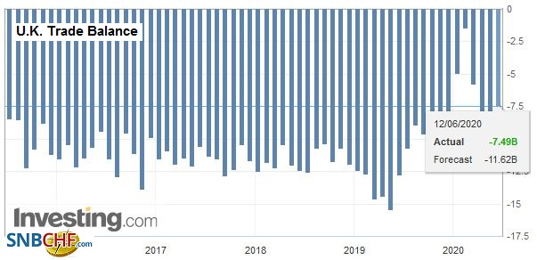U.K. Trade Balance, April 2020