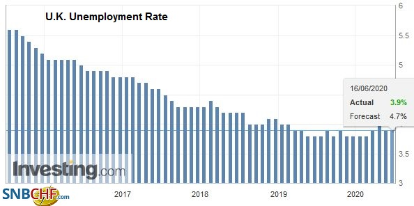 U.K. Unemployment Rate, April 2020