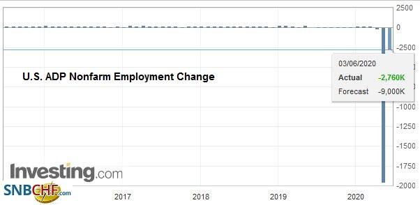 U.S. ADP Nonfarm Employment Change, May 2020