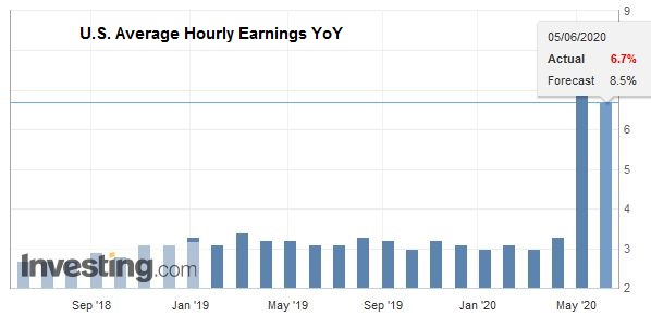 U.S. Average Hourly Earnings YoY, May 2020