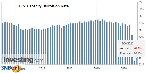 U.S. Capacity Utilization Rate, May 2020