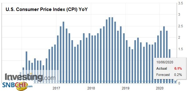 U.S. Consumer Price Index (CPI) YoY, May 2020