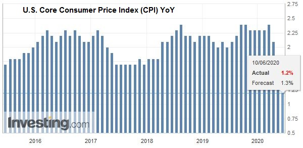 U.S. Core Consumer Price Index (CPI) YoY, May 2020