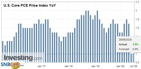 U.S. Core PCE Price Index YoY, May 2020