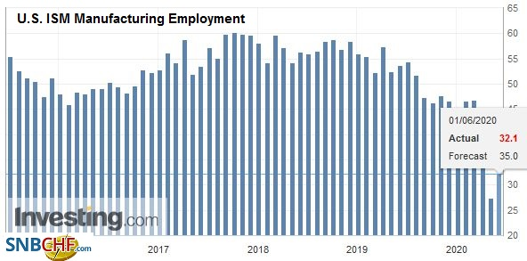 U.S. ISM Manufacturing Employment, May 2020