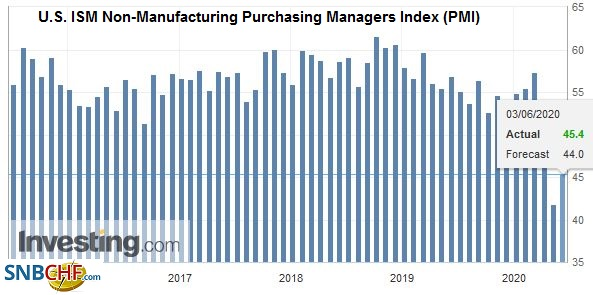 U.S. ISM Non-Manufacturing Purchasing Managers Index (PMI), May 2020