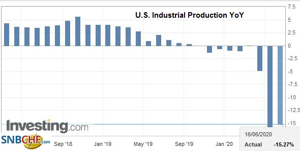 U.S. Industrial Production YoY, May 2020