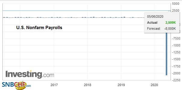 U.S. Nonfarm Payrolls, May 2020