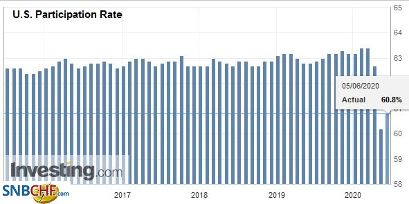 U.S. Participation Rate, May 2020