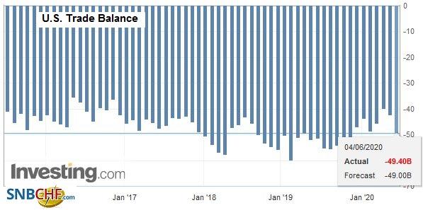 U.S. Trade Balance, April 2020