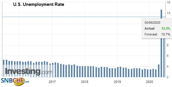 U.S. Unemployment Rate, May 2020