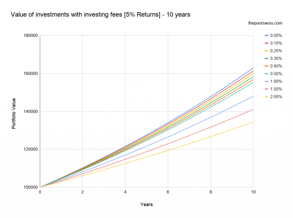 Value of investments with investing fees [5% Returns] – 10 years