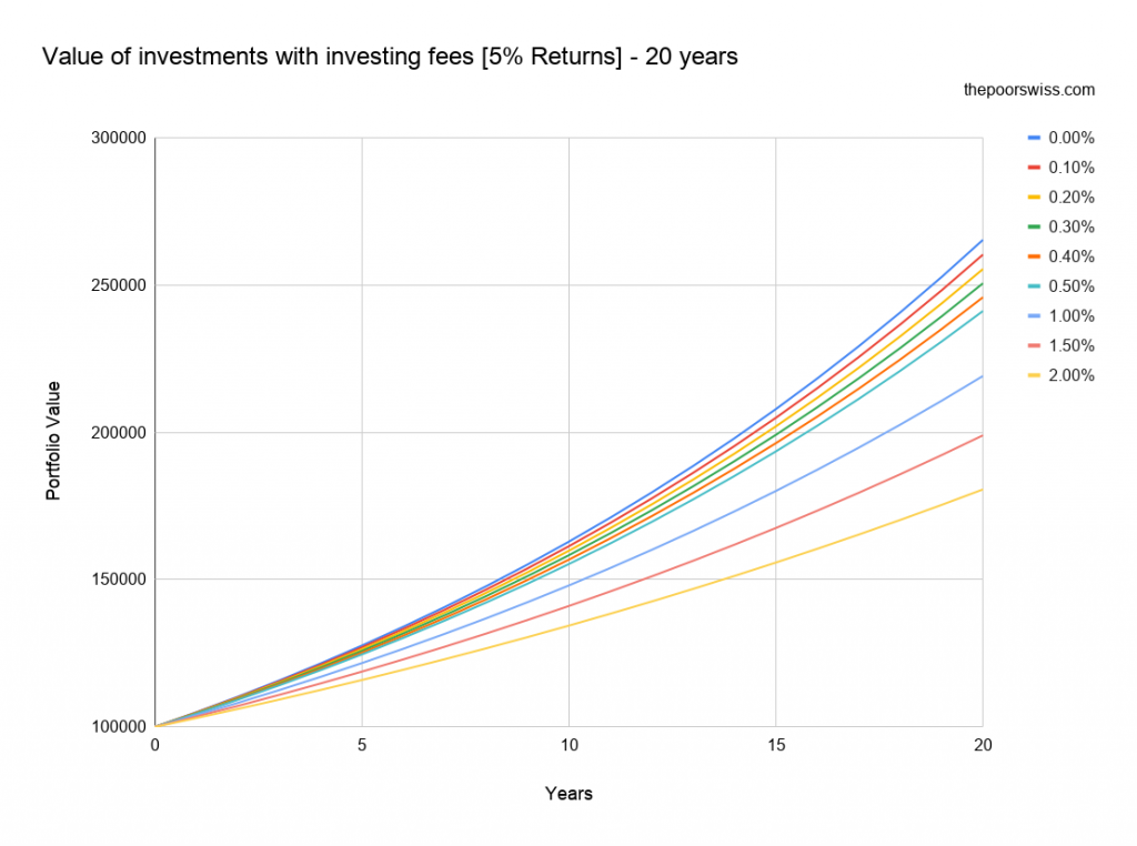 Value of investments with investing fees [5% Returns] – 20 years