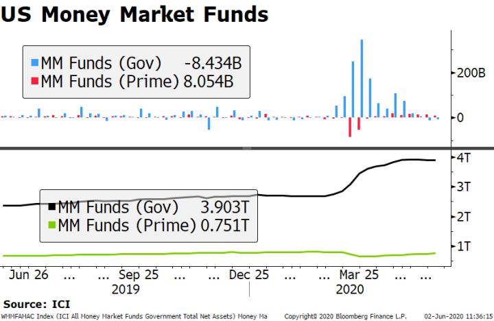 US Money Market Funds, 2019-2020
