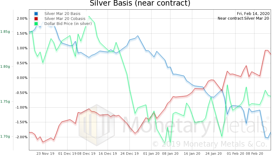 Silver Basis and Co-basis and the Dollar Price, November 2019-February 2020