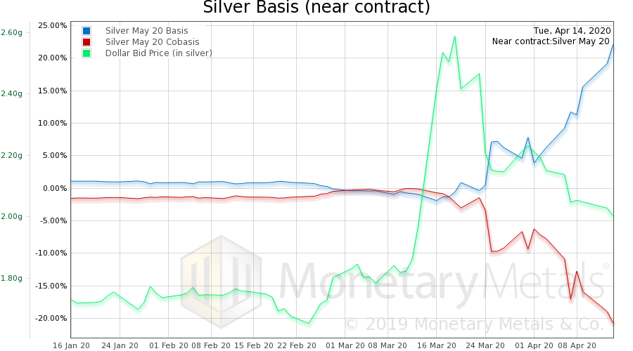 Silver Basis and Co-basis and the Dollar Price, January 2020-April 2020