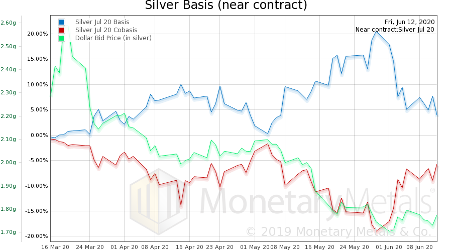Silver Basis and Co-basis and the Dollar Price, March 2020-June 2020
