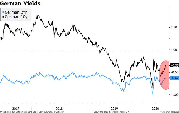 German Yields, 2017-2020