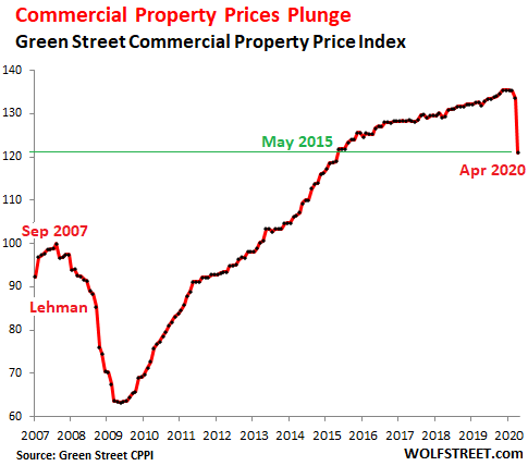 Commercial Property Prices Plunge, 2007-2020