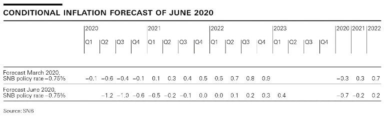 Conditonal Inflation Forecast of June 2020
