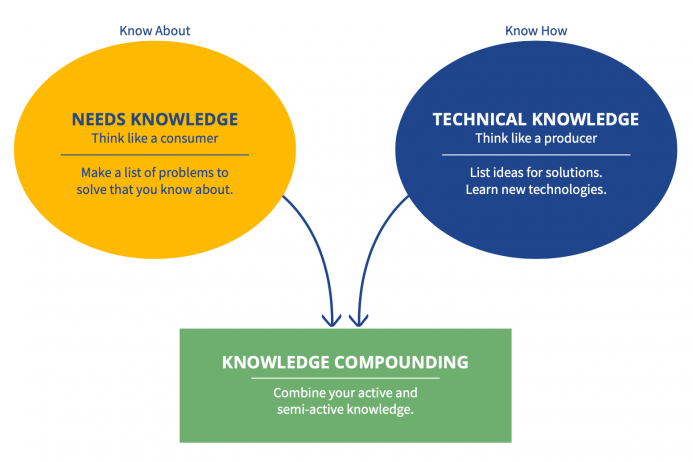 The Two Kinds of Knowledge Entrepreneurs Must Have