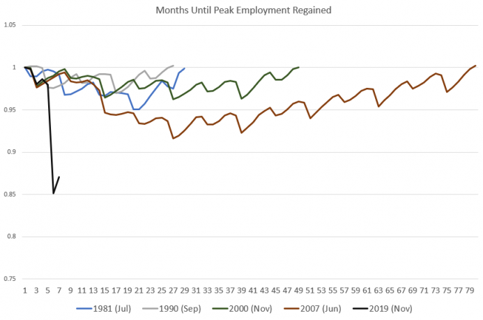 Months Until Peak Employment Regained, 1981-2019