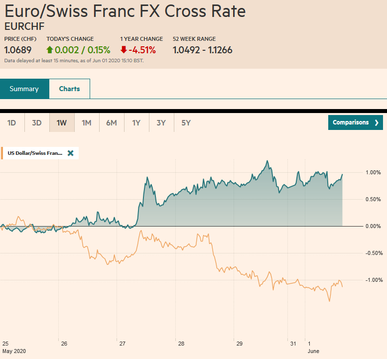 EUR/CHF and USD/CHF, June 1