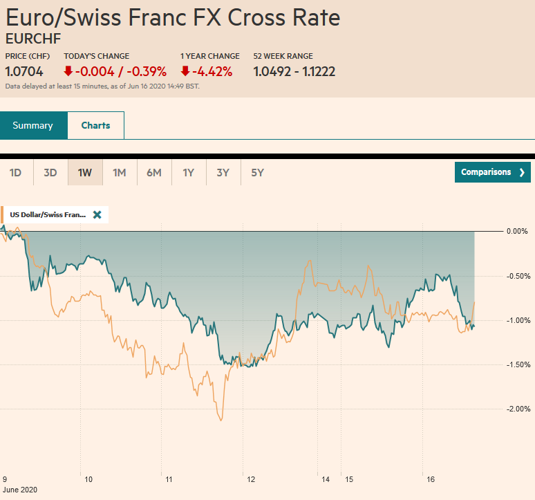 EUR/CHF and USD/CHF, June 16
