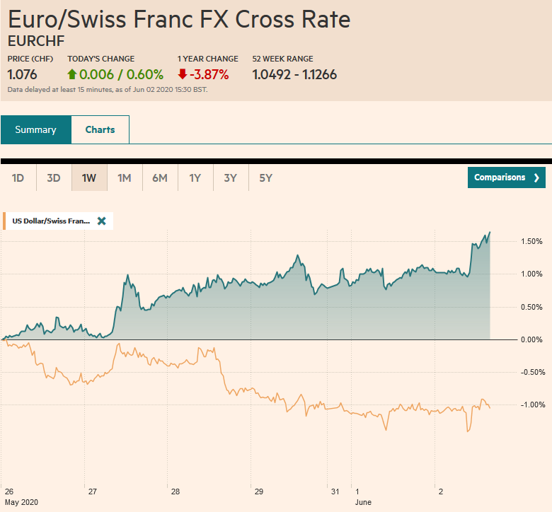EUR/CHF and USD/CHF, June 2