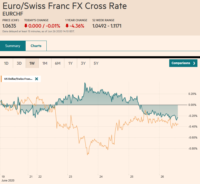 EUR/CHF and USD/CHF, June 26