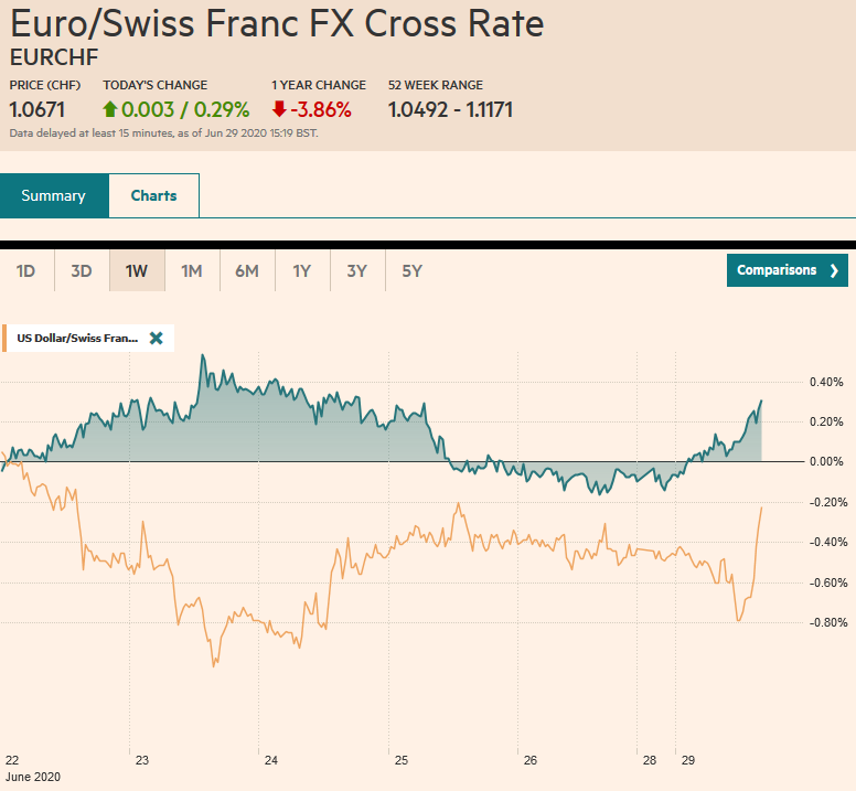 EUR/CHF and USD/CHF, June 29
