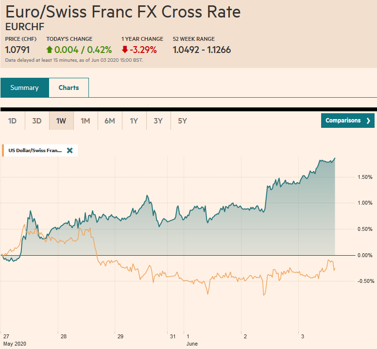 EUR/CHF and USD/CHF, June 3