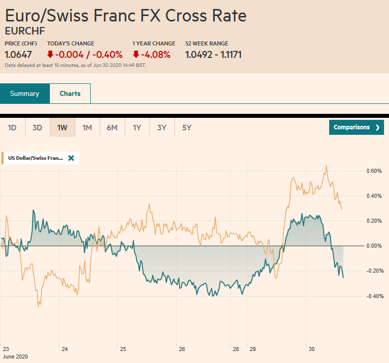 EUR/CHF and USD/CHF, June 30