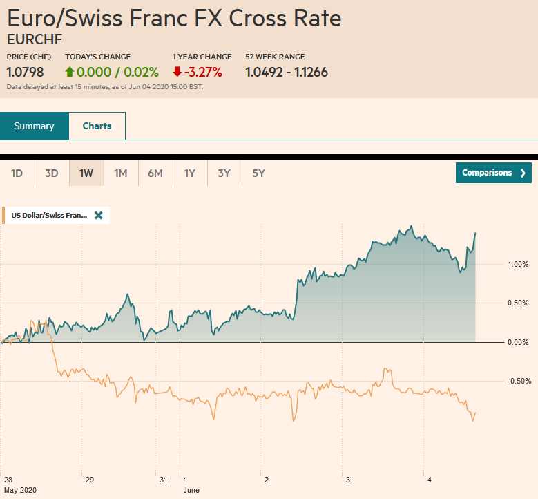 EUR/CHF and USD/CHF, June 4
