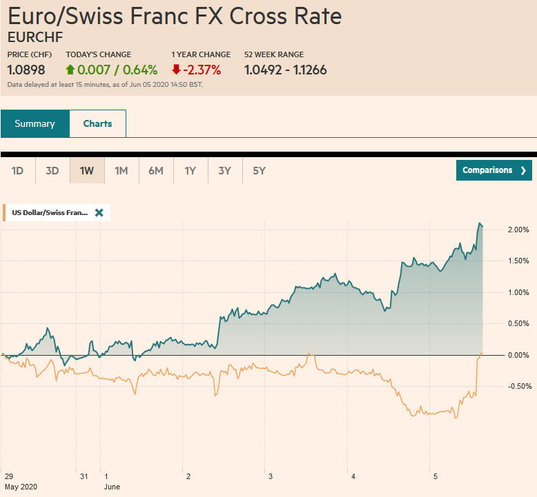 EUR/CHF and USD/CHF, June 5