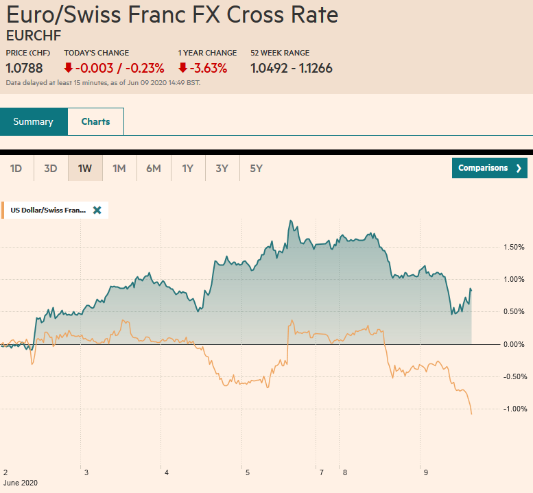 EUR/CHF and USD/CHF, June 9