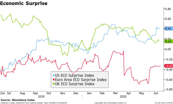 Economic Surprise, 2019-2020