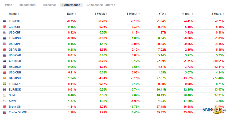 FX Performance, June 30