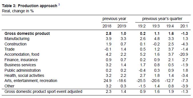 GDP YoY Growth Q1 2020