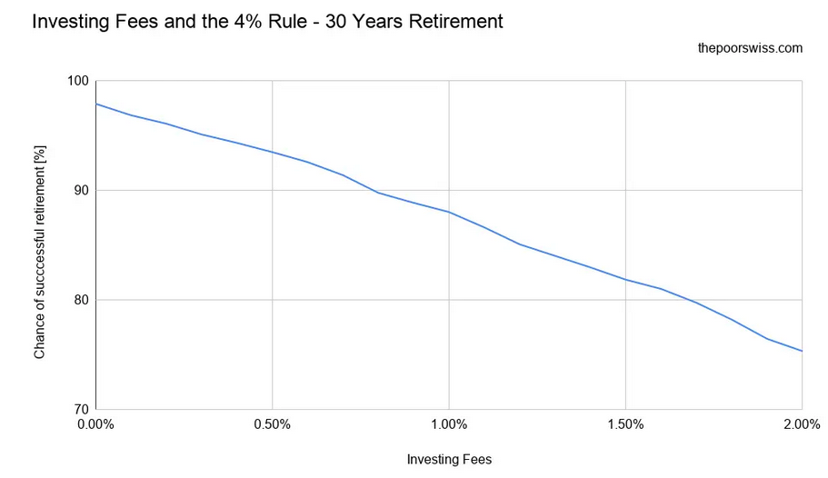 Investing Fees and the 4% Rule – 30 Years Retirement