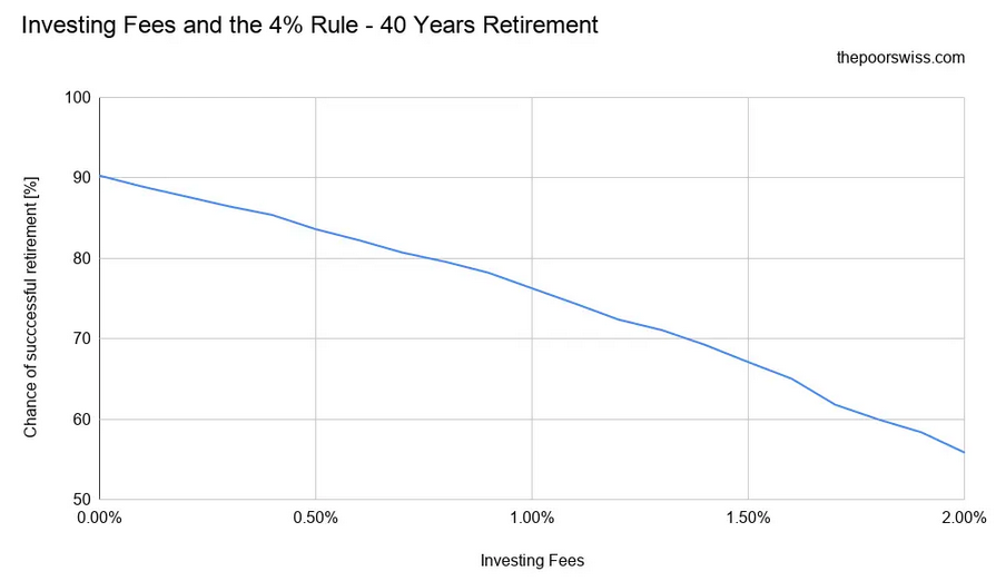 Investing Fees and the 4% Rule – 40 Years Retirement