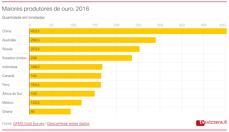 Largest gold producers, 2016
