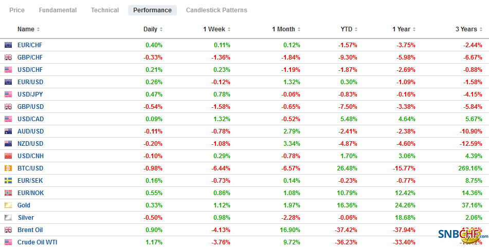 FX Performance, June 29