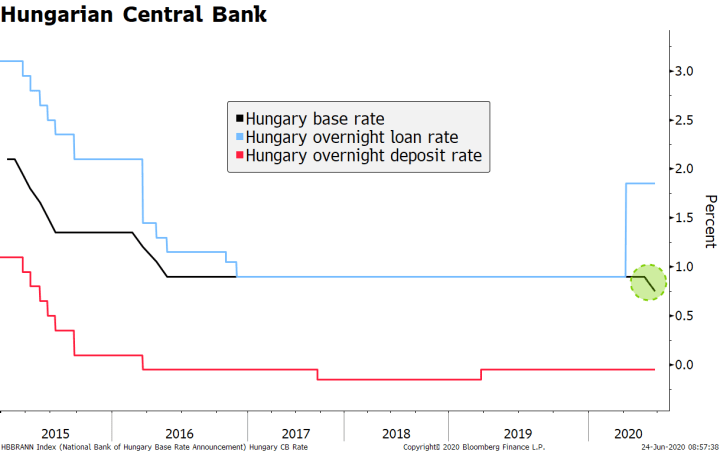 Hungarian Central Bank, 2015-2020