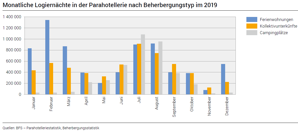 Monthly overnight stays in the para-hotel industry by type of accommodation in 2019