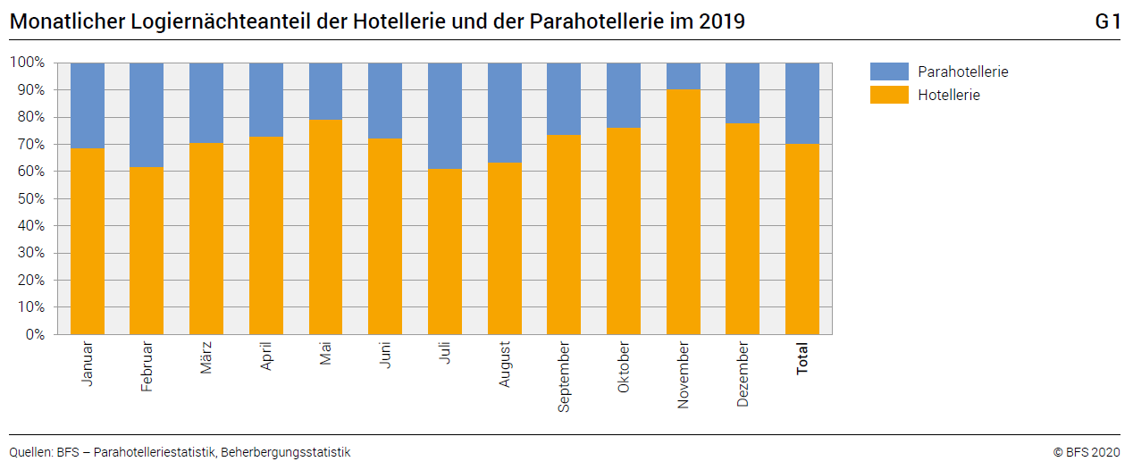 Monthly share of overnight stays in the hotel and para-hotel sectors in 2019