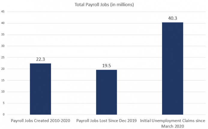 Total Payroll Jobs, 2010-2020