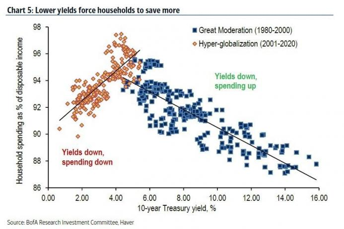 Lower yields force households to save more
